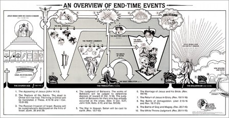 An Overview of End-Time Events Chart